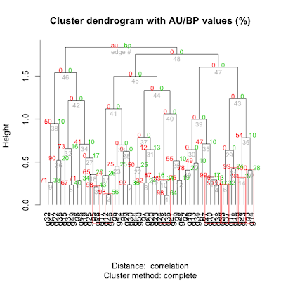 Clustering and Data Mining in R